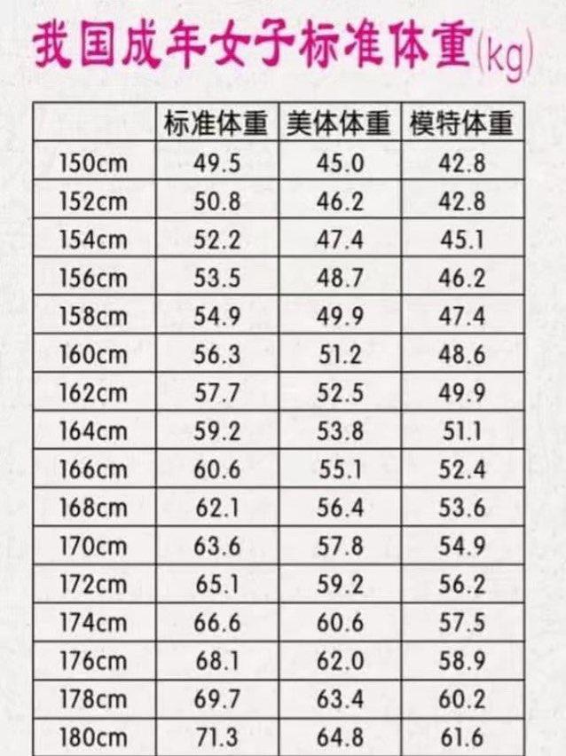 標準 体重 160cm